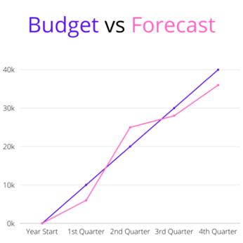 Budget vs. Forecast